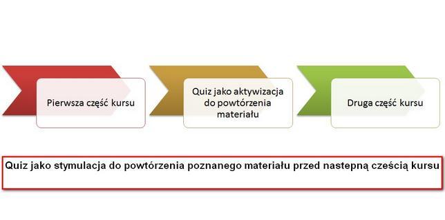 quiz-etapy1s