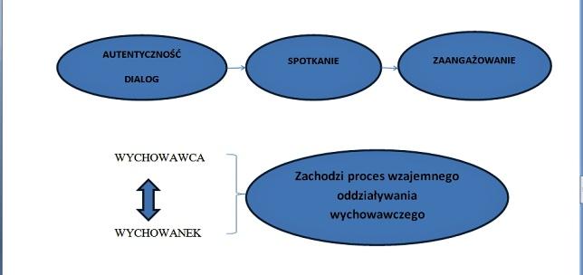 dialog schemat warunków dodialogu