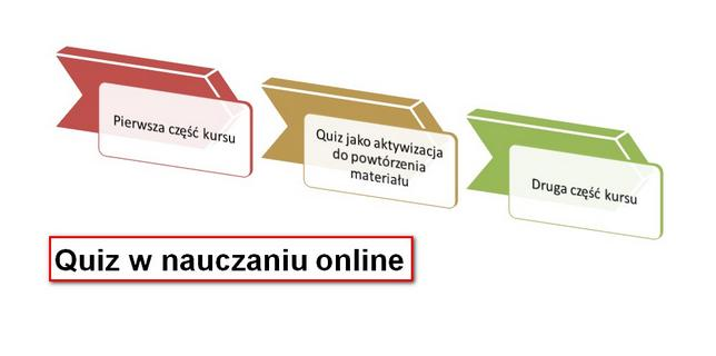 Ocenianie we-edukacji